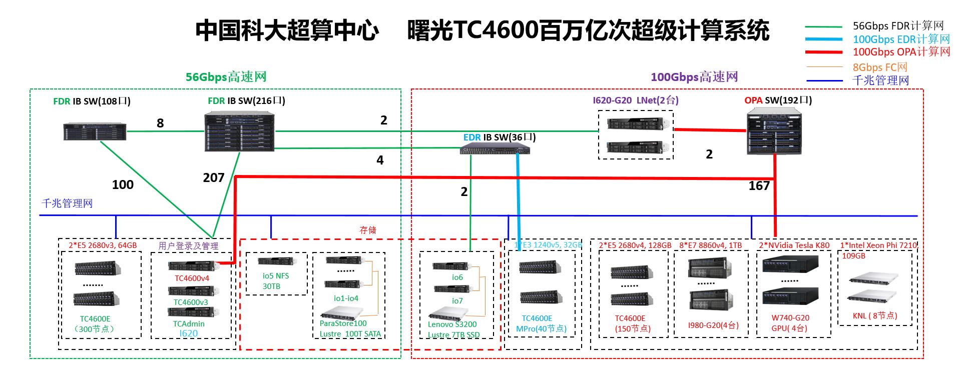 曙光TC4600百万亿次超级计算系统拓扑